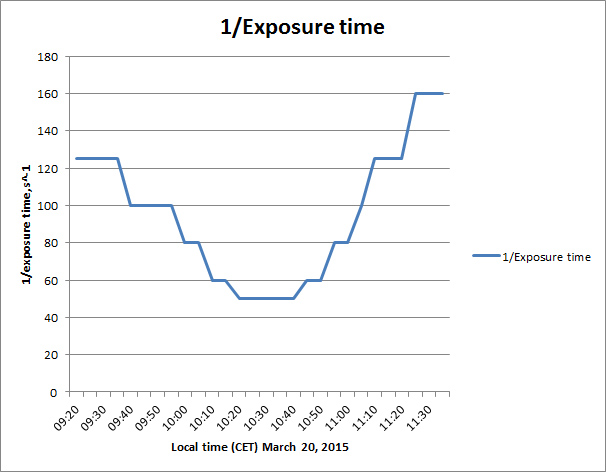1/(exposure time) plot for my eclipse sequence