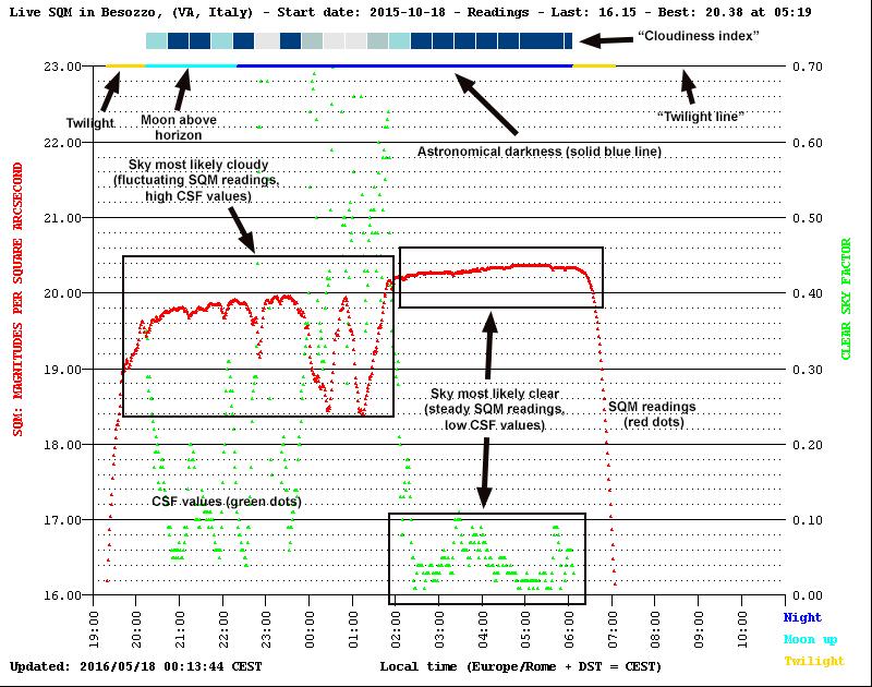Unihedron SKY quality meter L-versione misurazione D luminosità del cielo notturno sqm-L