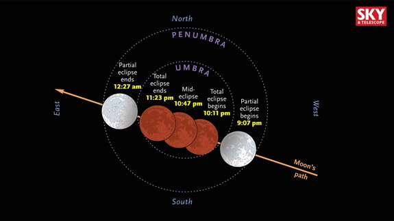 Path of the September 28th 2015 lunar eclipse though Earth's umbra